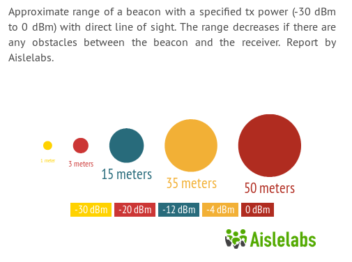 ibeacon-range-tx-power-meters